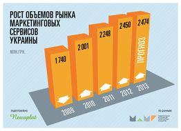 Рынок маркетинговых сервисов 2013: прошли экватор