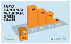 рынок маркетинговых услуг Украины 2013 - 2014 год