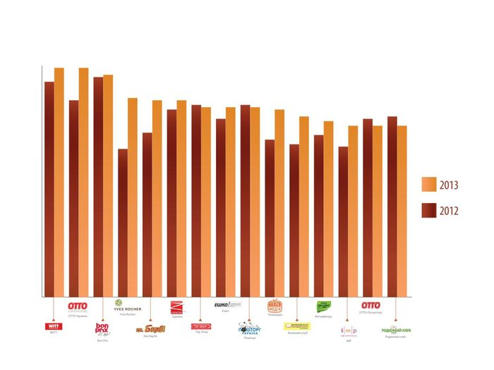 2013 - Клуб руководителей колл/контакт-центров Hot Skills при Украинской ассоциации директ маркетинга (УАДМ) проверил качество телефонного обслуживания в компаниях каталожной торговли